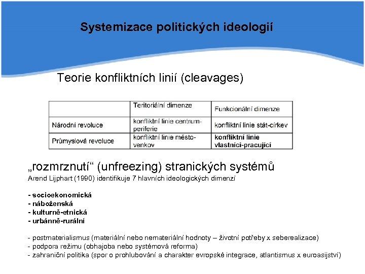 """Systemizace politických ideologií Teorie konfliktních linií (cleavages) """"rozmrznutí"""" (unfreezing) stranických systémů Arend Lijphart (1990)"""