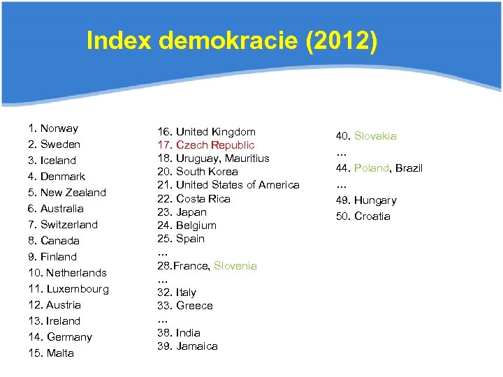 Index demokracie (2012) 1. Norway 2. Sweden 3. Iceland 4. Denmark 5. New Zealand