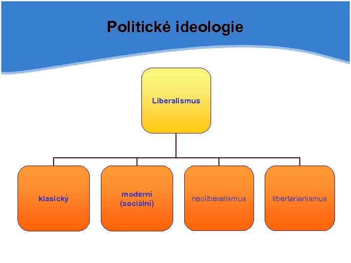 Politické ideologie Liberalismus klasický moderní (sociální) neoliberalismus libertarianismus