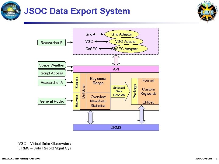 JSOC Data Export System Grid VSO Researcher B Co. SEC Space Weather Co. SEC