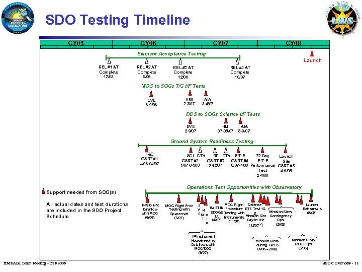 SDO Testing Timeline CY 05 CY 06 CY 07 CY 08 Element Acceptance Testing