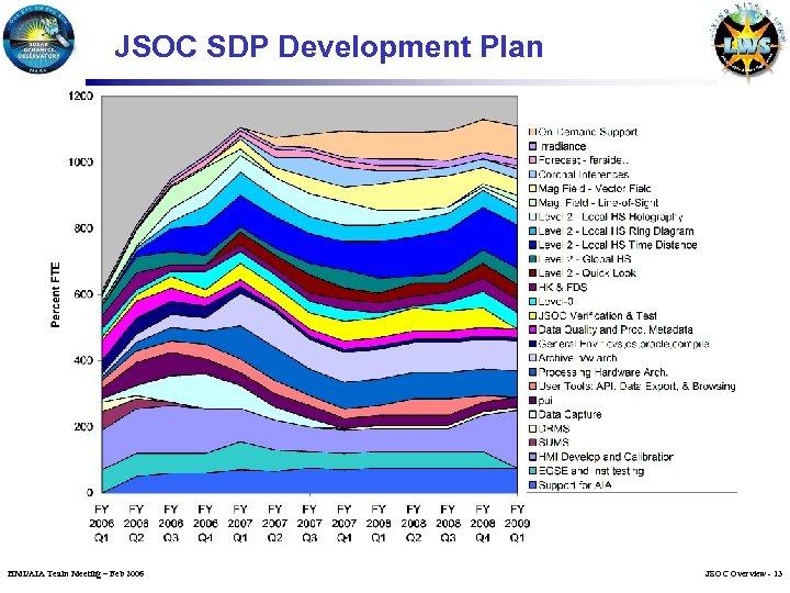 JSOC SDP Development Plan HMI/AIA Team Meeting – Feb 2006 JSOC Overview - 13