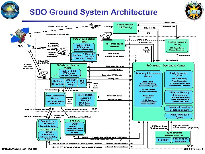 10/21/03 SDO Ground System Architecture Tracking Data Space Network (L&EO only) S-Band: TRK &