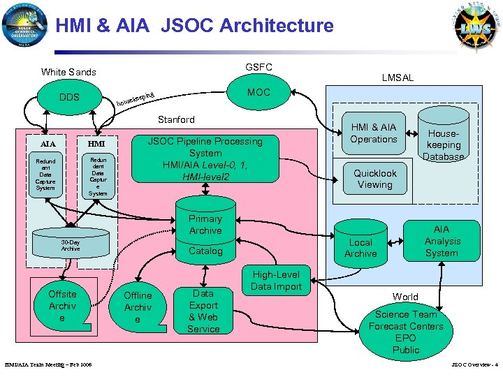 HMI & AIA JSOC Architecture GSFC White Sands MOC ing DDS p ekee hous