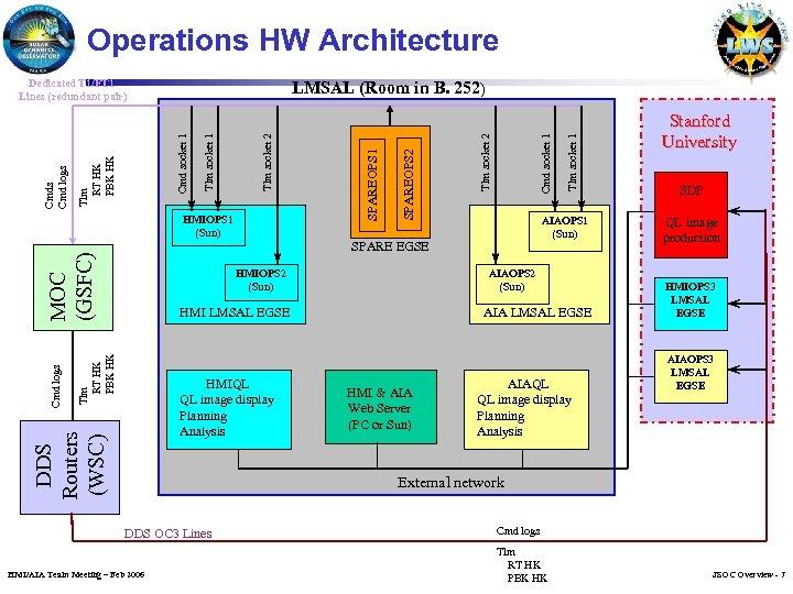 Operations HW Architecture MOC (GSFC) HMIOPS 2 (Sun) AIAOPS 2 (Sun) Tlm RT HK