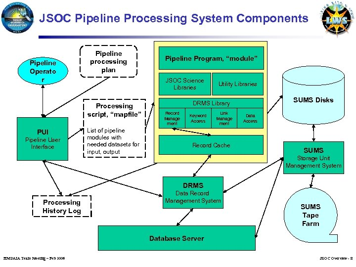 JSOC Pipeline Processing System Components Pipeline Operato r Pipeline processing plan JSOC Science Libraries
