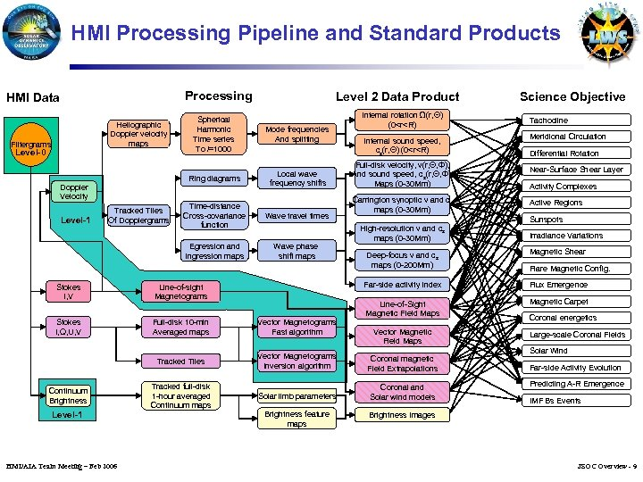 HMI Processing Pipeline and Standard Products Processing Level 2 Data Product HMI Data Heliographic