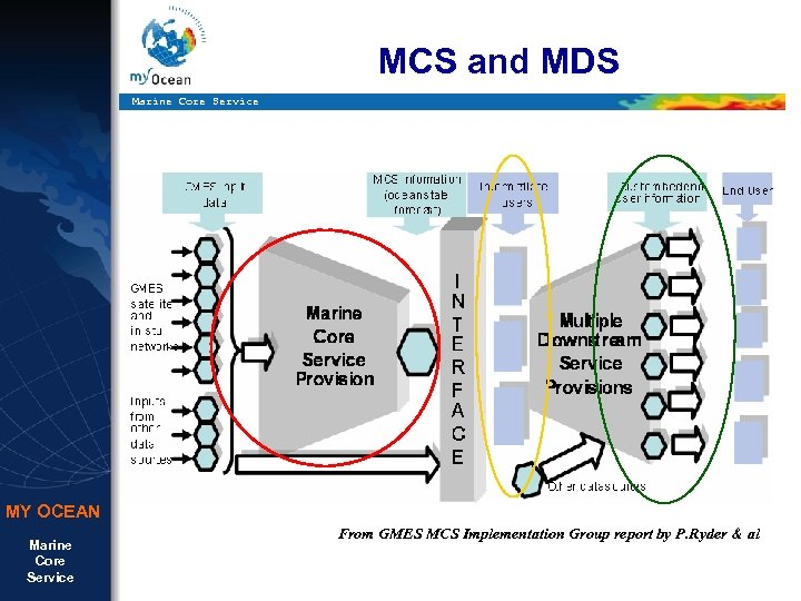 MCS and MDS Marine Core Service MY OCEAN Marine Core Service From GMES MCS