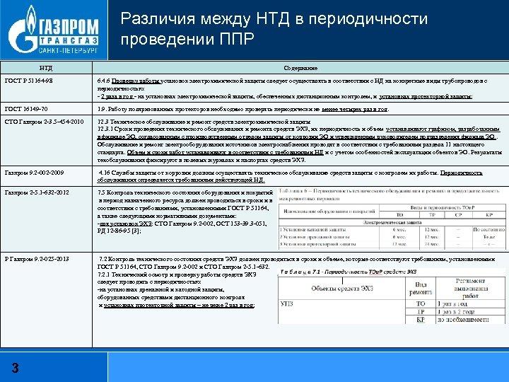 Различия между НТД в периодичности проведении ППР НТД Содержание ГОСТ Р 51164 -98 6.