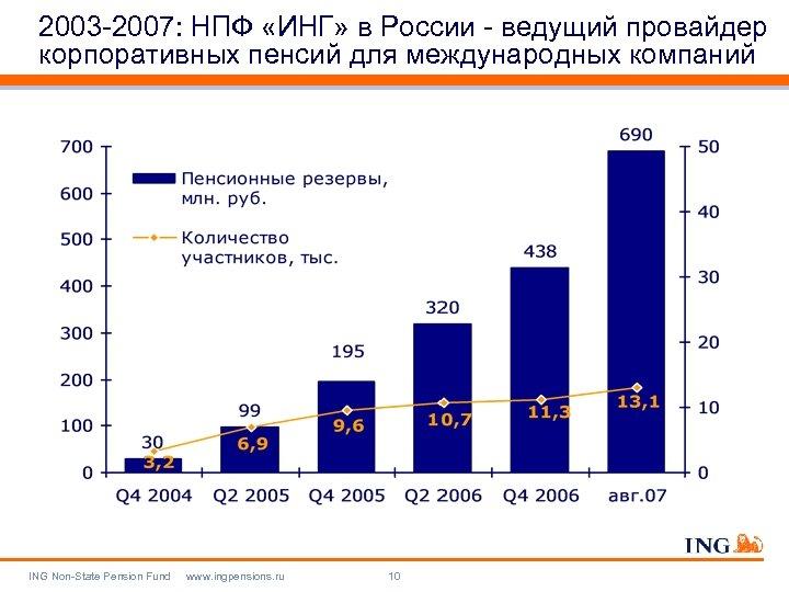 2003 -2007: НПФ «ИНГ» в России - ведущий провайдер корпоративных пенсий для международных компаний