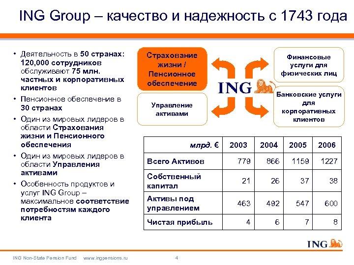 ING Group – качество и надежность с 1743 года • Деятельность в 50 странах: