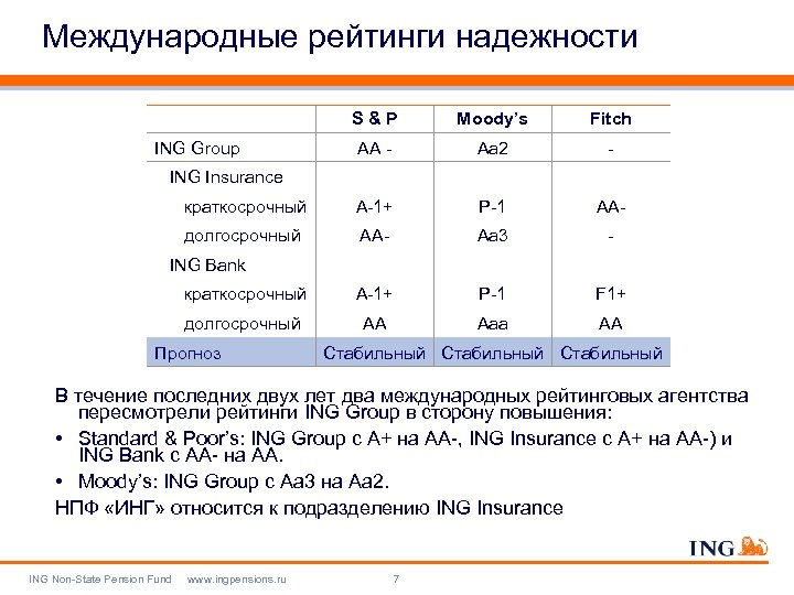 Международные рейтинги надежности S&P Moody's Fitch AA - Aa 2 - краткосрочный A-1+ P-1
