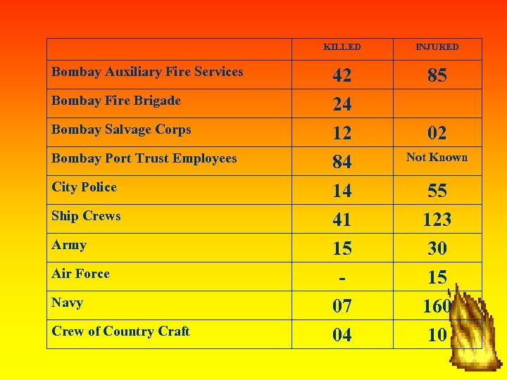 KILLED Bombay Auxiliary Fire Services Bombay Fire Brigade Bombay Salvage Corps Bombay Port Trust