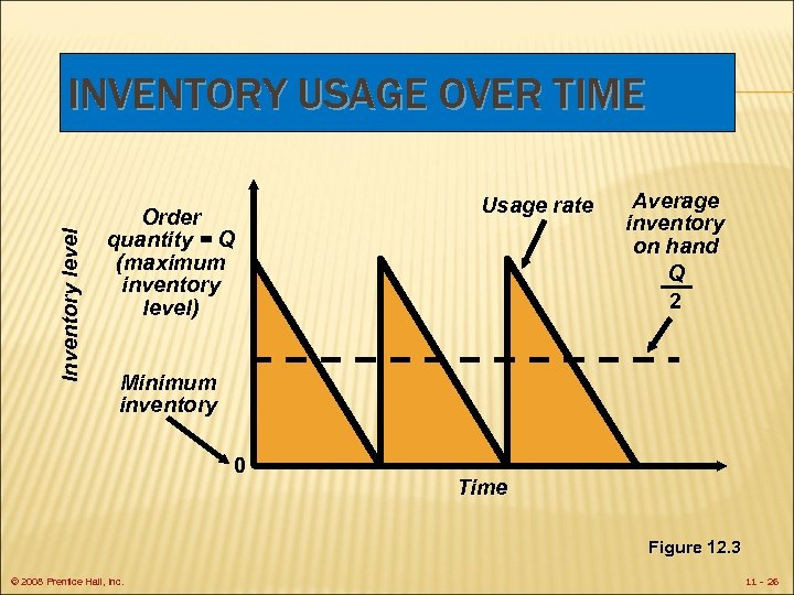 Inventory level INVENTORY USAGE OVER TIME Order quantity = Q (maximum inventory level) Usage