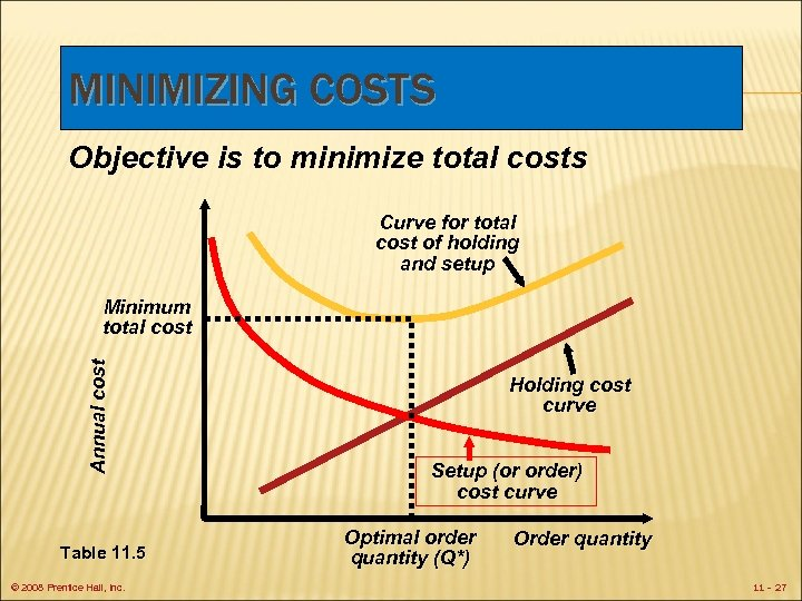 MINIMIZING COSTS Objective is to minimize total costs Curve for total cost of holding