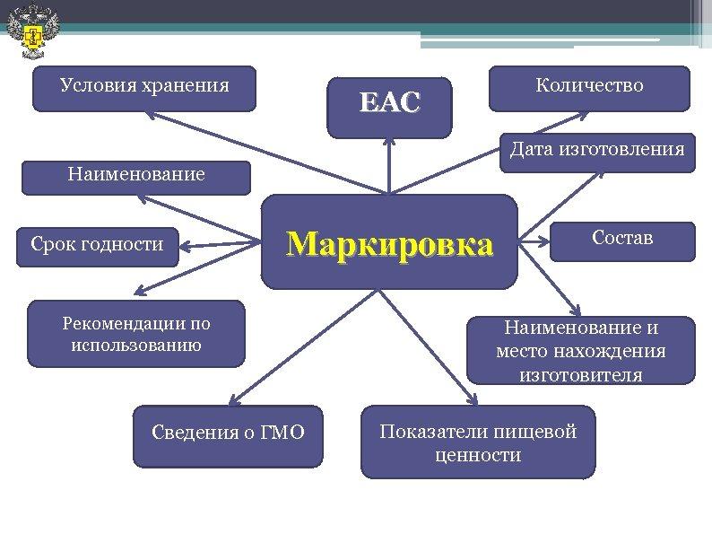 Условия хранения EAC Количество Дата изготовления Наименование Срок годности Маркировка Рекомендации по использованию Сведения