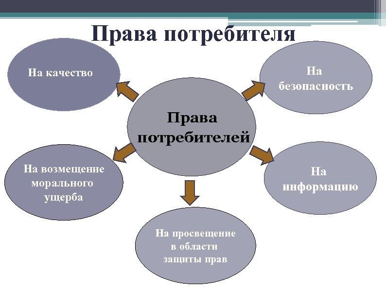 Права потребителя На безопасность На качество Права потребителей На возмещение морального ущерба На информацию