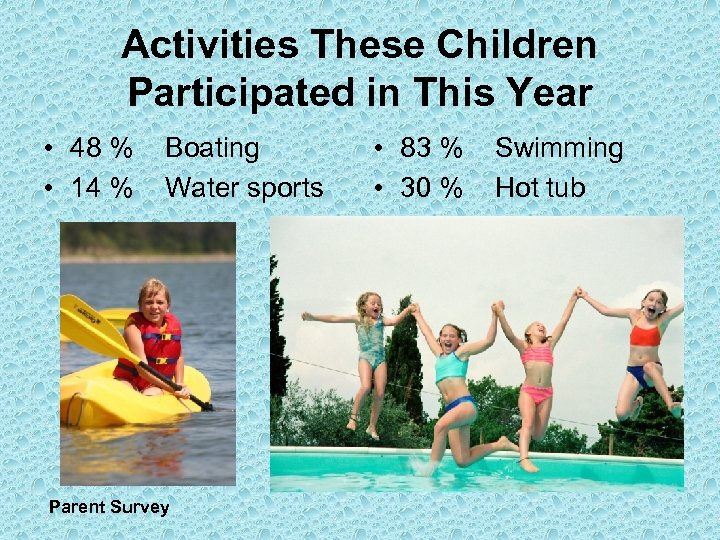 Activities These Children Participated in This Year • 48 % Boating • 14 %