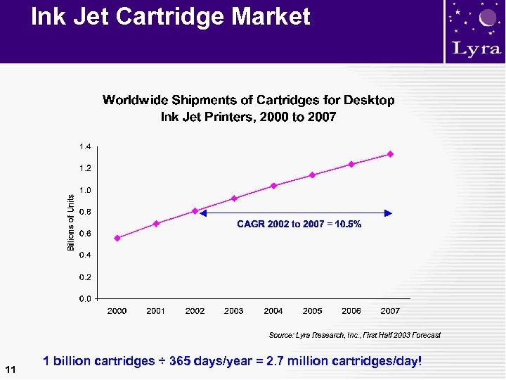 Ink Jet Cartridge Market 11 1 billion cartridges ÷ 365 days/year = 2. 7