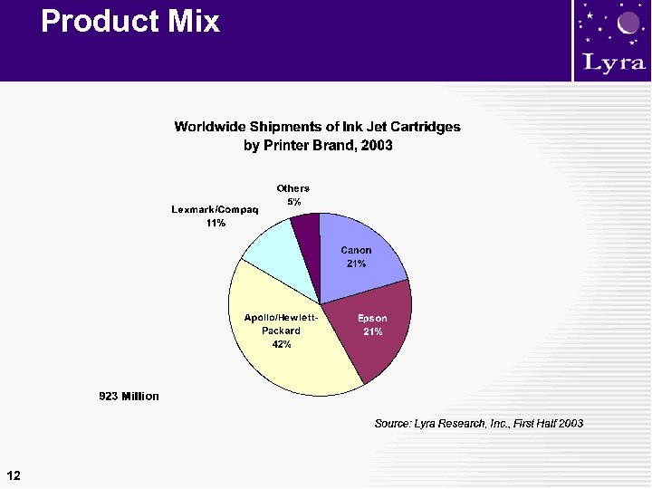 Product Mix 12