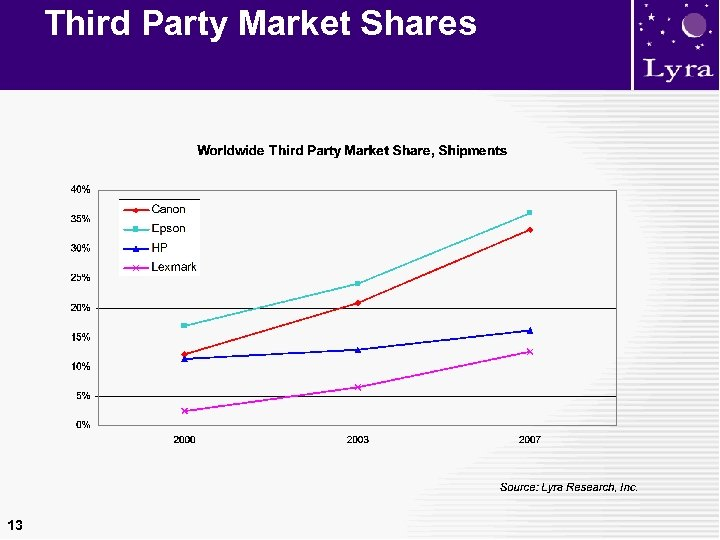 Third Party Market Shares 13