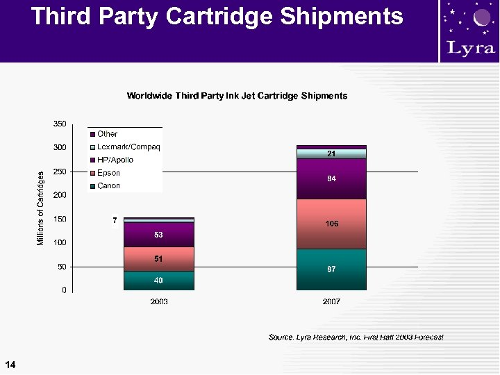 Third Party Cartridge Shipments 14