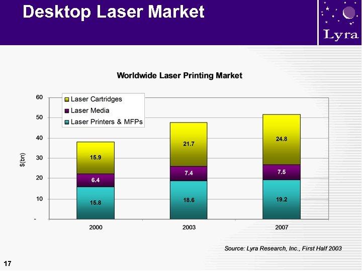 Desktop Laser Market 17