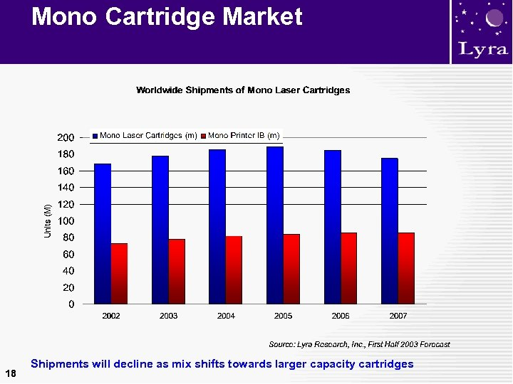 Mono Cartridge Market 18 Shipments will decline as mix shifts towards larger capacity cartridges