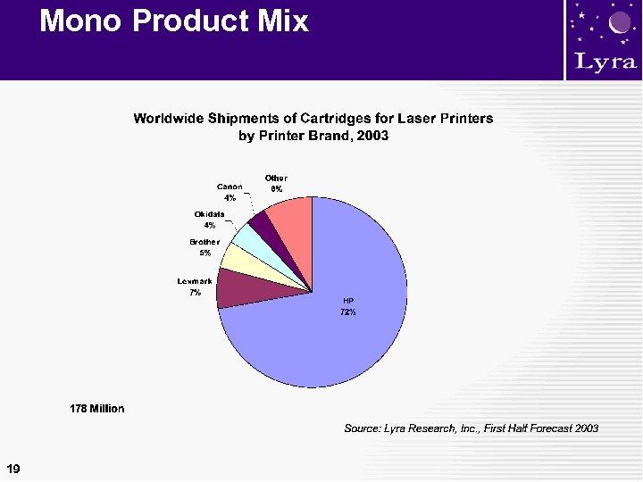 Mono Product Mix 19