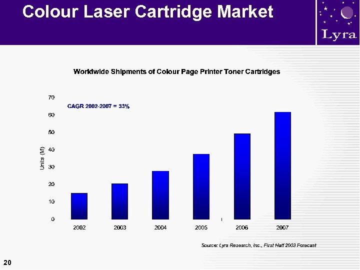 Colour Laser Cartridge Market 20