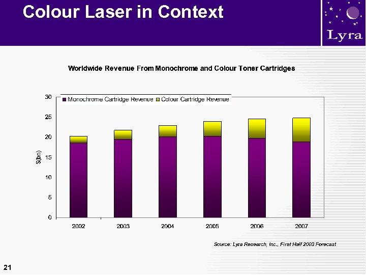 Colour Laser in Context 21