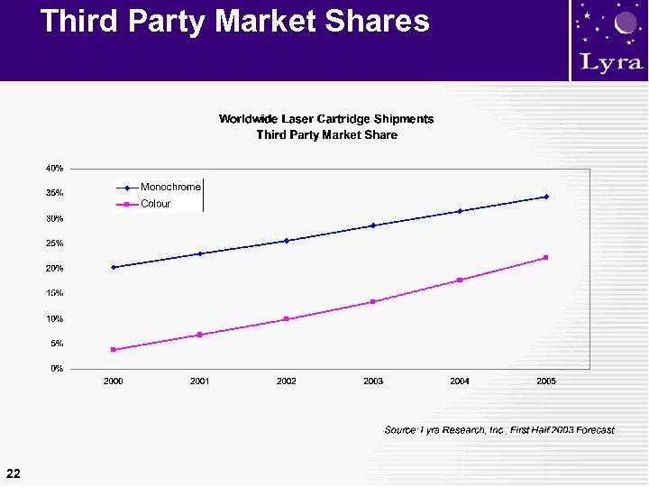 Third Party Market Shares 22