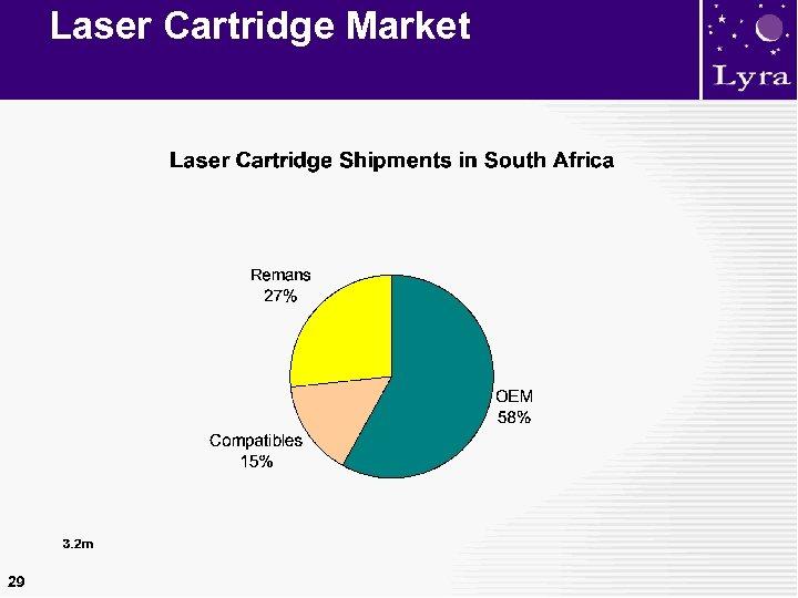 Laser Cartridge Market 29