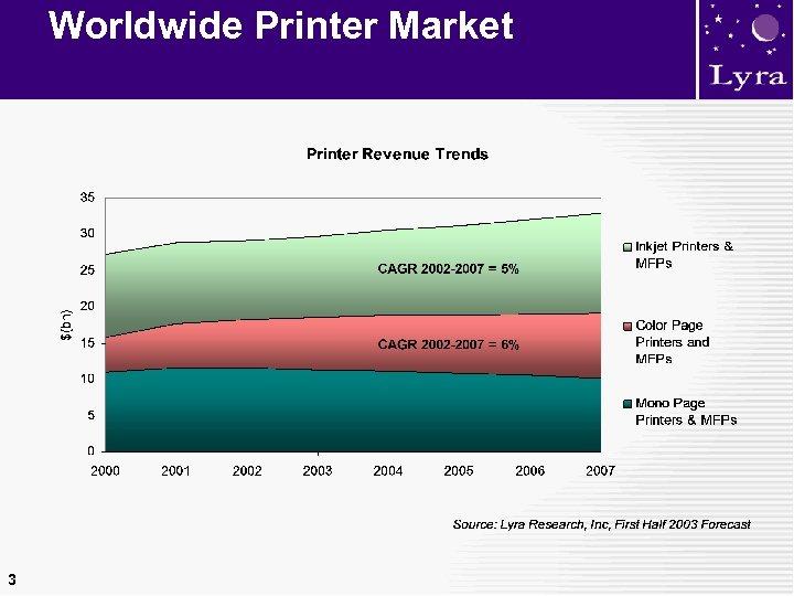 Worldwide Printer Market 3