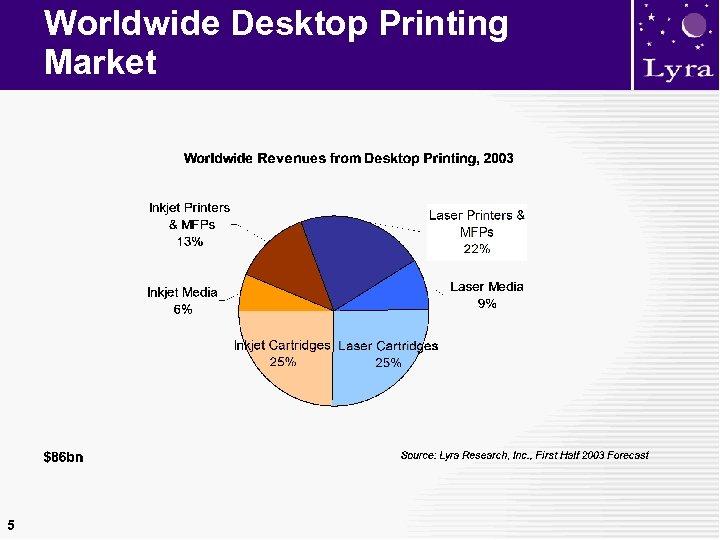 Worldwide Desktop Printing Market 5