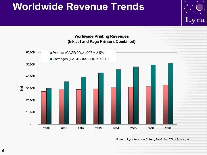 Worldwide Revenue Trends 6