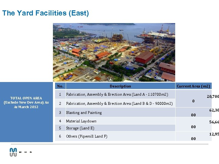 The Yard Facilities (East) No. TOTAL OPEN AREA (Exclude New Dev Area) As At