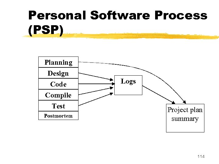 Personal Software Process (PSP) Planning Design Code Compile Test Postmortem Logs Project plan summary