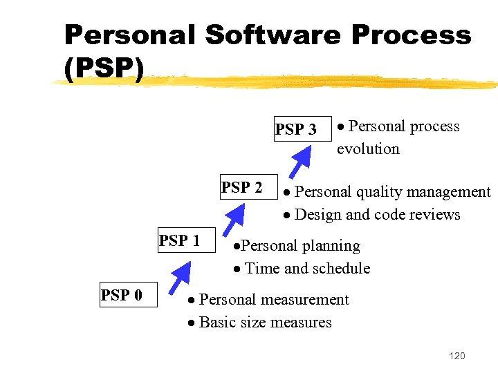 Personal Software Process (PSP) PSP 3 PSP 2 PSP 1 PSP 0 Personal process