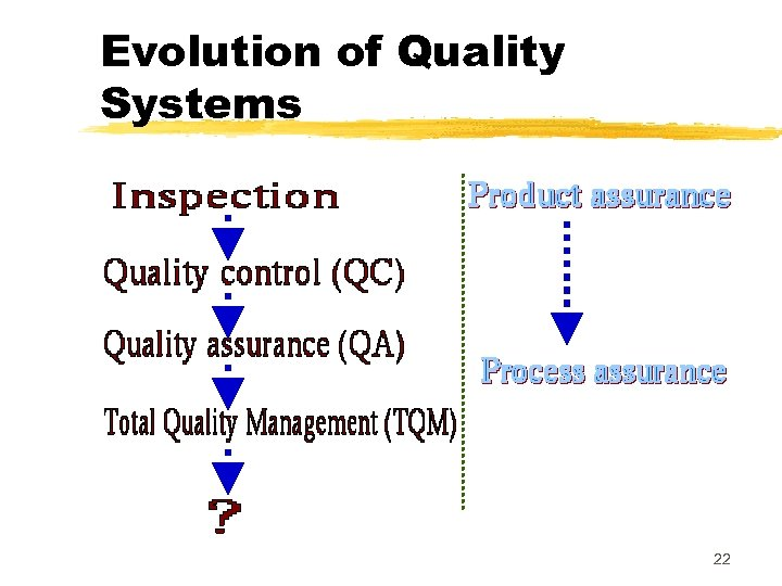 Evolution of Quality Systems 22