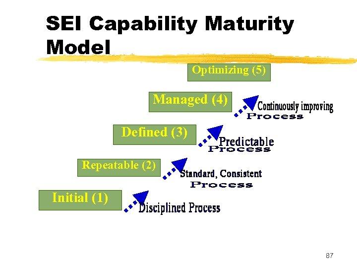 SEI Capability Maturity Model Optimizing (5) Managed (4) Defined (3) Repeatable (2) Initial (1)