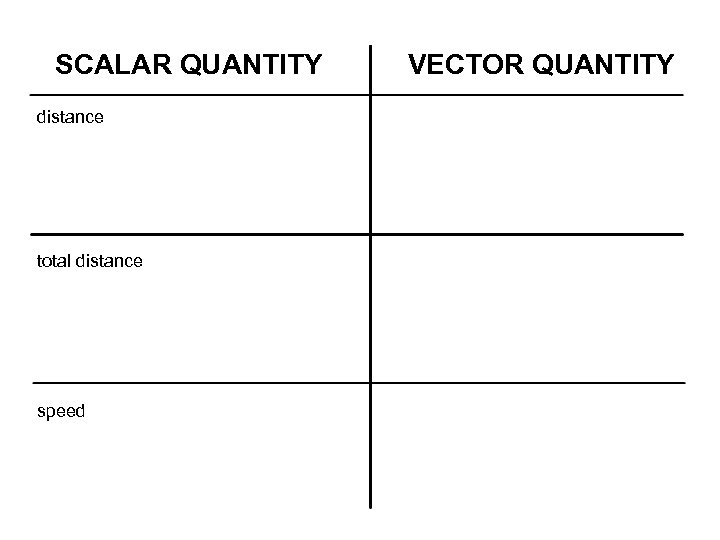 SCALAR QUANTITY distance total distance speed VECTOR QUANTITY