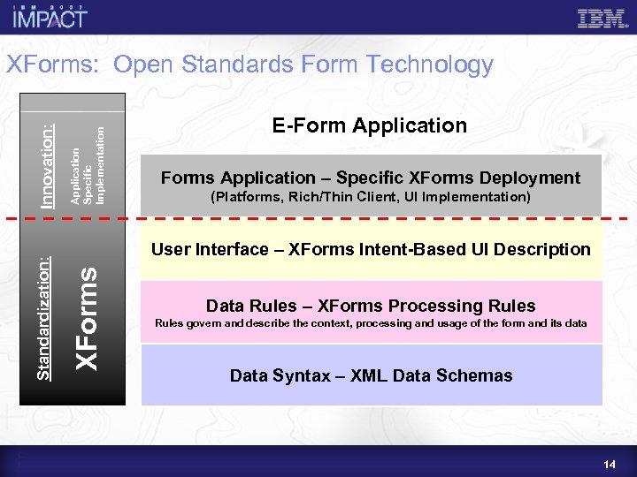 Application Specific Implementation E-Form Application Forms Application – Specific XForms Deployment (Platforms, Rich/Thin Client,