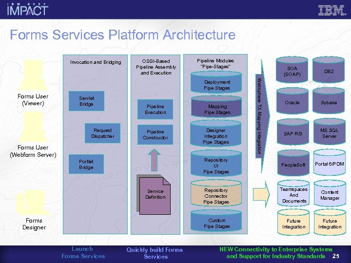 Forms Services Platform Architecture Invocation and Bridging OSGI-Based Pipeline Assembly and Execution Pipeline Modules