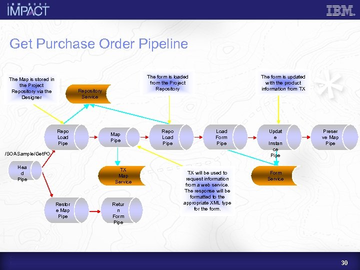 Get Purchase Order Pipeline The Map is stored in the Project Repository via the