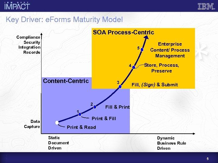 Key Driver: e. Forms Maturity Model SOA Process-Centric Compliance Security Integration Records 5 4