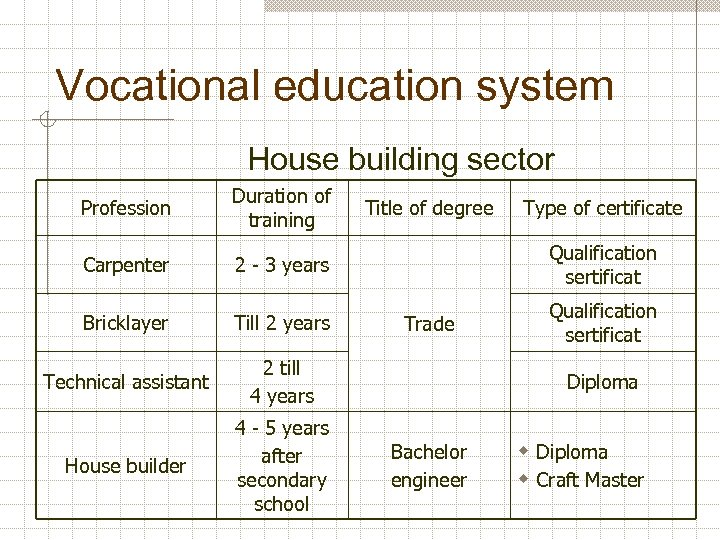 Vocational education system House building sector Profession Duration of training Carpenter 2 - 3