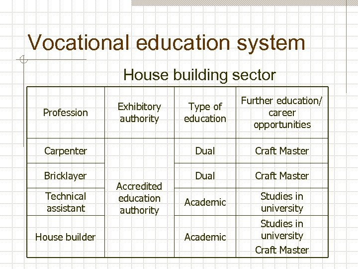 Vocational education system House building sector Type of education Further education/ career opportunities Carpenter