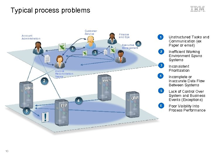 Typical process problems Customer Service Account Administration Finance and Ops 2 Inconsistent Prioritization Incomplete