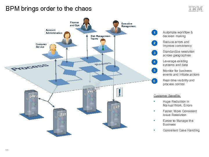 BPM brings order to the chaos Finance and Ops Executive Management Account Administration 1.